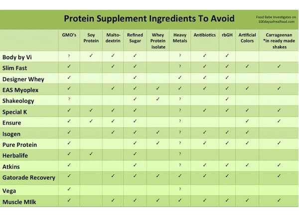 Protein Supplement Ingredients
